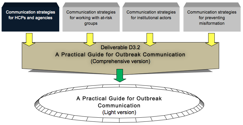 order of communication process