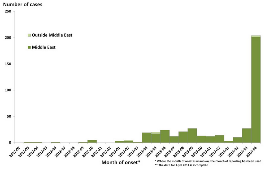 Distribution of confirmed cases of MERS-CoV by month of onset* and place of reporting, March 2012 – 30 April 2014 (n=424**) (source: ECDC).